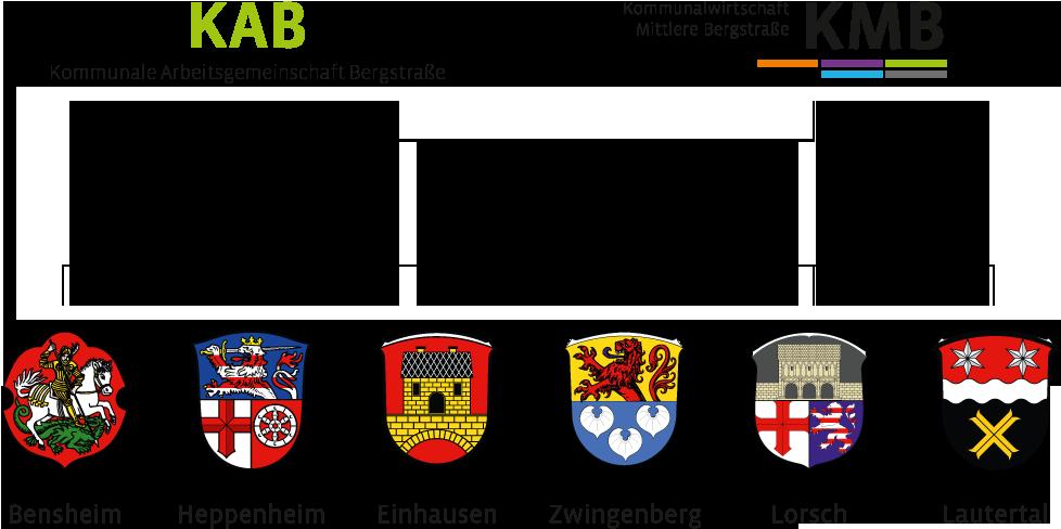 KAB Kommunen